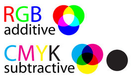 Rgb and cmyk. Chart explaining difference between CMYK and RGB color modes Royalty Free Stock Images