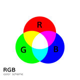 Rgb color mode wheel mixing illustrations Stock Image