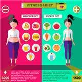 Richtiges und unsachgemäßes Nahrung Infographic-Konzept lizenzfreie abbildung