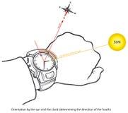 Richtlijn - Zuiden vector illustratie