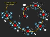 Riempimento degli orbitali negli atomi Fotografia Stock Libera da Diritti