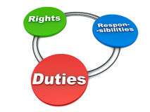 Rights duties responsibilities. Words on a 3d illustration on white background, concept of personal obligations and rights Royalty Free Stock Photography