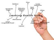 Rischio sanitario di fumo fotografia stock libera da diritti