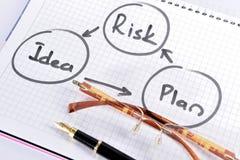 Risicobeheer planning royalty-vrije stock afbeeldingen