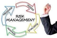 Risikobeurteilung oder Verwaltungsplan Stockfoto