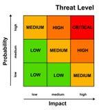 Risikomanagement lizenzfreie abbildung