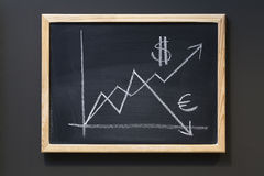 Rising Dollar vs. Euro Value on blackboard. WITH CLIPPING PATH FOR BLACKBOARD AND FRAME royalty free stock photo