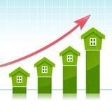 Rising real estate price Royalty Free Stock Image