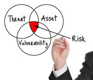 Risk assessment. Male executive drawing a risk assessment diagram Stock Photos