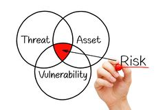 Business Risk Assessment Diagram Concept. Hand drawing Risk Assessment diagram with marker on transparent wipe board isolated on white. Risk management and royalty free stock image