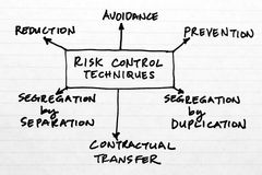 Risk Control. A diagram of risk control techniques in the discipline of risk management Royalty Free Stock Images