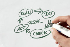 Risk control Stock Images