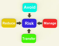 Risk Diagram Means Managing And Reducing Hazards royalty free illustration