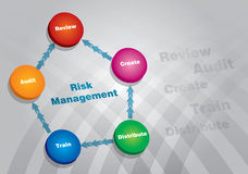 Risk Management. Diagram of Risk Management - abstract illustration with circle and arrows Stock Images