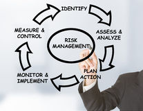 Risk management. Businessman drawing risk management circle on transparent board