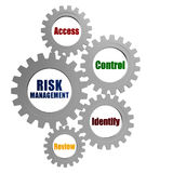 Risk management and business concept words in silver grey gears. Risk management, access, control, identify, review - text in 3d silver grey metal gear wheels Stock Image
