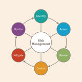 Risk management business diagram. Diagram of the 6 elements of risk and safety management Stock Photography