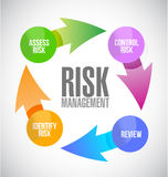 Risk management color cycle illustration Royalty Free Stock Image