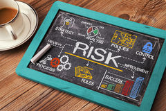 Risk management concept. Hand drawn on chalkboard royalty free stock images