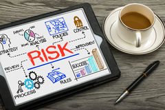 Risk management concept. Hand drawn on tablet pc royalty free stock images