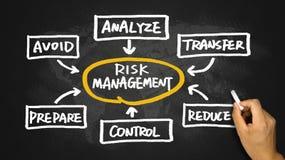 Risk management concept handwritten on blackboard Royalty Free Stock Image