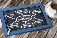 Risk management concept handwritten on blackboard Royalty Free Stock Photos