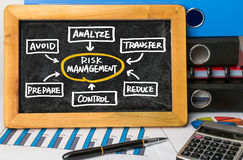 Risk management concept handwritten on blackboard Stock Images