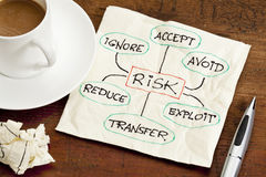 Risk management concept on a napkin. Risk management strategies - ignore, accept, avoid, reduce, transfer and exploit - sketch on a cocktail napkin, with a cup Stock Photo