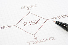Risk management diagram. Hand drawn diagram on a sheet of paper showing risk management flow chart royalty free stock image