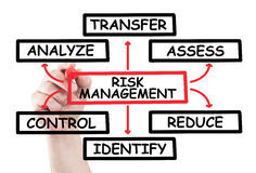 Risk management diagram. Draw on transparent white wipe board with a hand holding a marker royalty free stock images