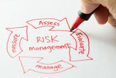 Risk management diagram. Risk management flow chart with a red pen royalty free stock photos
