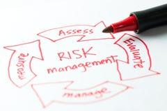 Risk management diagram Stock Images
