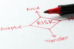 Risk management diagram Stock Image