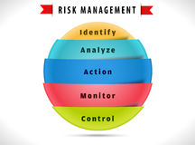 Risk management diagram with 5 step solution Stock Photo