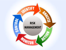 Risk management diagram with 5 step solution Stock Photos
