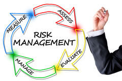 Risk management diagram to reduce accidents Stock Images