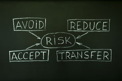 Risk management flow chart. A risk management flow chart handwritten with chalk on a blackboard Stock Photography