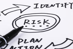 Risk management. Flow chart on paper Stock Photography