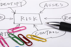 Risk management. Flow chart on paper Royalty Free Stock Images