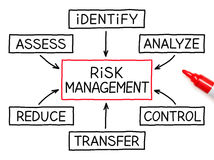 Risk Management Flow Chart Red Marker. Risk Management flow chart with red marker on white paper royalty free stock photography