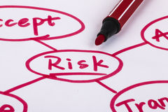 Risk management. Flow chart with red pen on paper Stock Photos