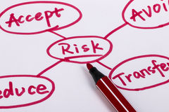 Risk management. Flow chart with red pen on paper Stock Photo