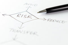Risk management flow chart Royalty Free Stock Images