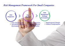Risk Management Framework For Small Companies Stock Image