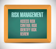 Risk management list board sign illustration Royalty Free Stock Image