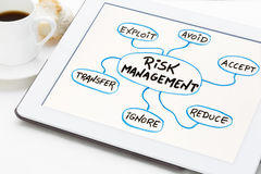 Risk  management mind map on tablet Royalty Free Stock Images