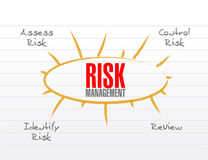 Risk management model illustration Royalty Free Stock Photography