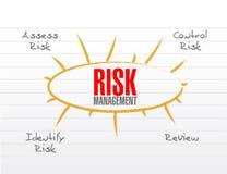 Risk management model illustration Royalty Free Stock Photography