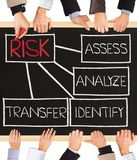 Risk management. Photo of business hands holding blackboard and writing RISK schema Stock Image