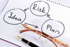 Risk management planning. Pen and paper with diagram of risk management flow chart royalty free stock images